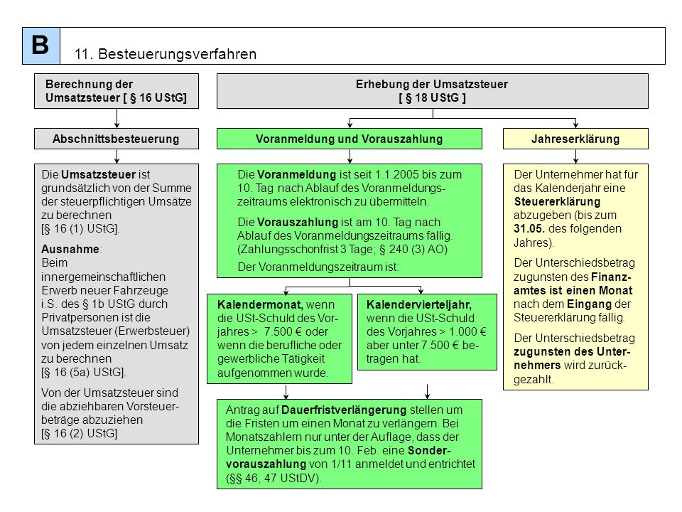 Erhebung der Umsatzsteuer [ § 18 UStG ]